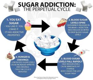 sugar-addiction-the-perpetual-cycle